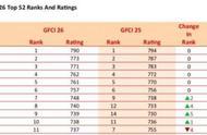 全球金融中心排名出炉中国哪些城市上榜?全球金融中心排名详细名单