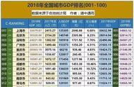 2018年中国358个城市GDP总量排名超全版!