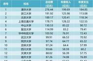 全国最有钱大学排行:浙大超北大排第二,清华超中戏65倍