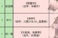 明日之子3帮唱嘉宾是他们,华晨宇合作张钰琪,这个最强厂牌稳了