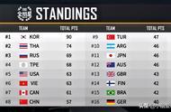 PUBG全明星赛第二天全部结束,中国队暂排第八,夏天表现优异