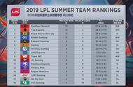 英雄联盟:IG对阵RW为季后赛生死局,Ning王代替小乐言首发出战