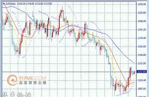 鑫汇宝:金价震荡在移动平均线之间