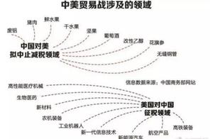 """中美贸易战的""""七年之痒"""",历史上曾出现5次相同情形,这次不一样了"""