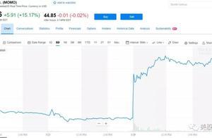 陌陌一季度营收超预期 股价大涨15%