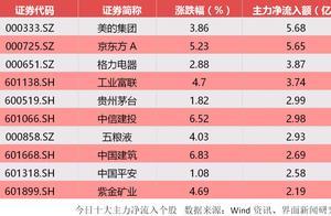 沪指放量站上2900点 超百亿主力资金入场 基建股掀涨停潮