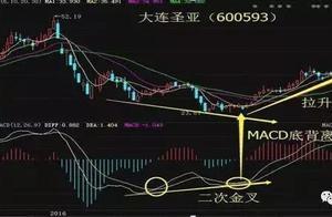 MACD二次金叉买入法,利用好,这是做股票很基本的选股方法