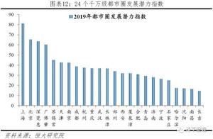 我国十大最具潜力都市圈:上海北京深圳前三,成都武汉重庆跻身
