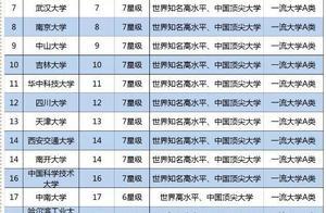 我国211工程大学最新排名耪,北大稳居第一,四川大学跌出前十?