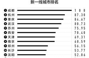 2018中国新一线城市排名出炉!成都稳居第一!(附完整名单图)
