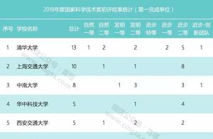 2018国家科技奖初评结果出炉:清华13项最多,华科第4,浙大第6!