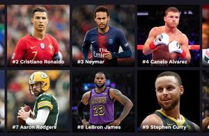 福布斯体育百富榜:三大足球天王包揽前十,NBA球员整体收入更高