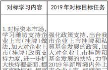 寻标对标公开亮标亮诺丨市地方金融监管局 对标对象:潍坊市地方金融监管局