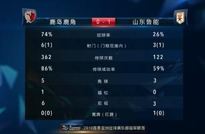 亚冠最新积分榜:鲁能被卫冕冠军逆转,淘汰赛将战广州恒大