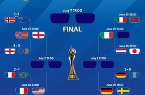 女足世界杯8强已定7席!亚洲球队最后希望争夺剩余1席位