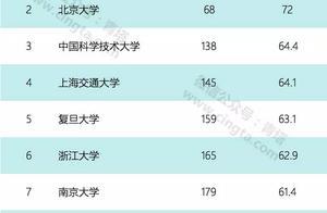 哈尔滨工业大学实力到底如何?3个世界排名告诉你!