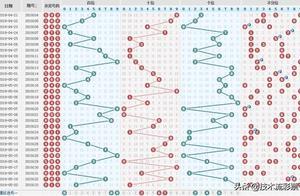 技术流134期3D排三排五精选心水号码推荐,看形态杜绝盲目追豹子