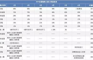 广州地铁建设进展神速!下一个投资风口来了...