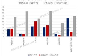 世界大学排行榜出炉,上海大学荣居内陆第16,你的母校上榜了吗?