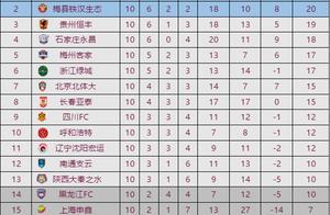 中甲最新积分榜:6连胜终结!青岛黄海青港2次领先2次被扳平!