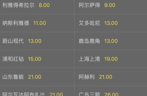 亚冠夺冠赔率:恒大飙升至榜首成大热 上港第10鲁能第11