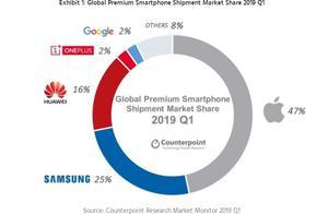 全球高端手机品牌份额公布:苹果第一,华为一加位列前四