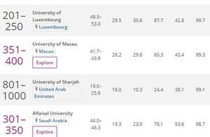 世界大学国际视野排名,浙江大学一年上升393名,超越首尔大学