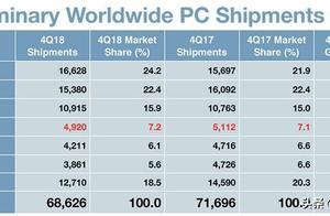 2018年Q4全球PC出货量排名出炉 华硕、宏碁或延续大幅下滑趋势