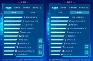 京东618手机竞速榜:荣耀强势破局,击败iPhone获单品销量冠军