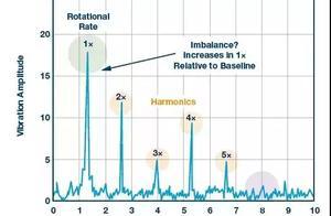 重磅干货丨主要故障的监测及传感器性能的选择