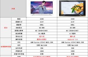 创维4k电视和海信4k电视怎么选?谁能堪当4K电视大佬?