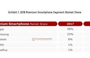 全球高端手机市场份额排名出炉  华为、一加等占前五三席
