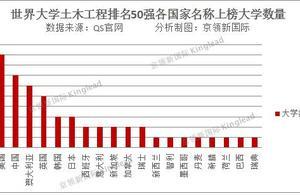 世界大学土木工程排名,上海交通大学提升最明显,上升9名