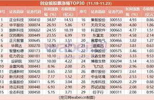 创业板股票涨跌(11.19-23):超九成股价下滑 市值蒸发近3千亿