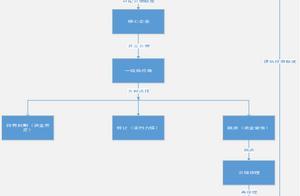 互联网供应链金融模式探析及融资业务实操分解(附详细案例)
