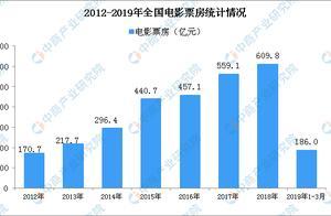 王思聪谈做电影:助力中国电影市场建设 2019年电影行业发展现状及趋势预测