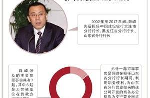 银行高管受贿4000余万 曾收价值2000余万北京房产
