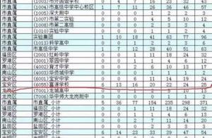 """深圳、贵州通报""""高考移民""""事件,查!"""