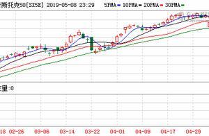 全球市场持续走弱 欧洲股市全线低开