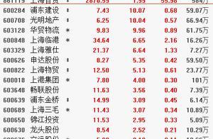 5月13日板块复盘:新一轮上海自贸区主题投资逻辑 机构三大主线布局(附图表)
