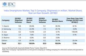 微信公众号可修改20个错字;华为完成全球首个5G VoNR通话;一季度印度手机市场小米份额第一 | 雷锋早报