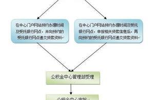 深圳商业贷款转公积金贷款 办理条件和流程
