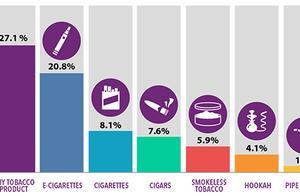 电子烟再遭质疑!美国联邦法院严令FDA加速审查电子烟