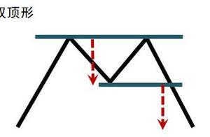 所有散户请注意了!这4种经典K线组合一旦出现,就要小心了,股价可能会反转!