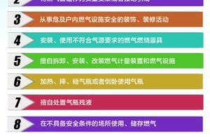 青岛加强燃气管理:住宅燃气管道设泄漏报警装置