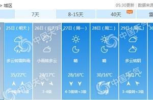 """北京迎首个高温日后依然""""热情""""不减 今日最高温35℃"""