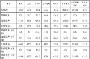 投诉有效!4月,江苏邮政行业为消费者申诉挽回经济损失58.5万