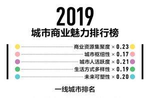 2019新一线城市出炉:成都稳居第一 昆明强势入榜