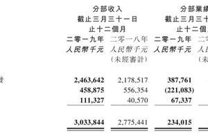 被阿里控股后首次公布年报,阿里影业亏损收窄近10亿