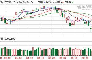 美股全线大涨:道指升逾500点 纳指涨超2.6%收复7500点关口